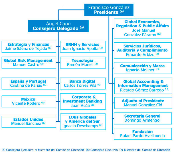 Organigrama Global Consumer Finance Bbva